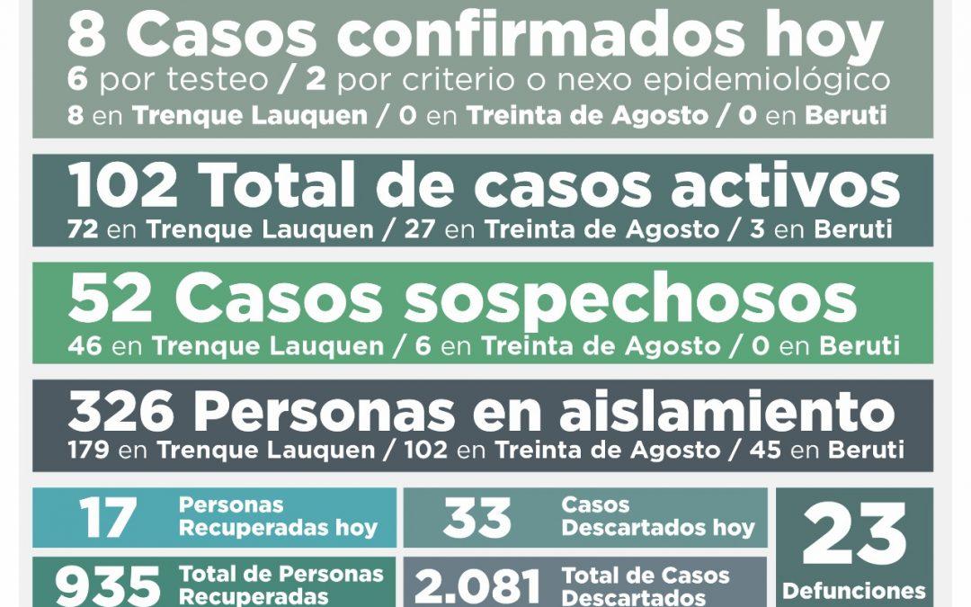 COVID-19: LOS CASOS ACTIVOS BAJARON A 102, TRAS REGISTRARSE OCHO NUEVOS CASOS CONFIRMADOS Y RECUPERARSE OTRAS 17 PERSONAS