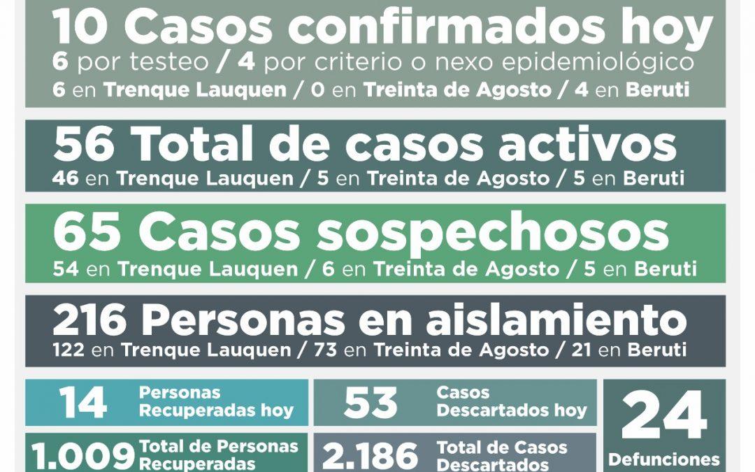 COVID-19: CON DIEZ NUEVOS CASOS CONFIRMADOS Y OTRAS 14 PERSONAS RECUPERADAS SIGUE EN BAJA EL NÚMERO DE CASOS ACTIVOS: AHORA SON 56
