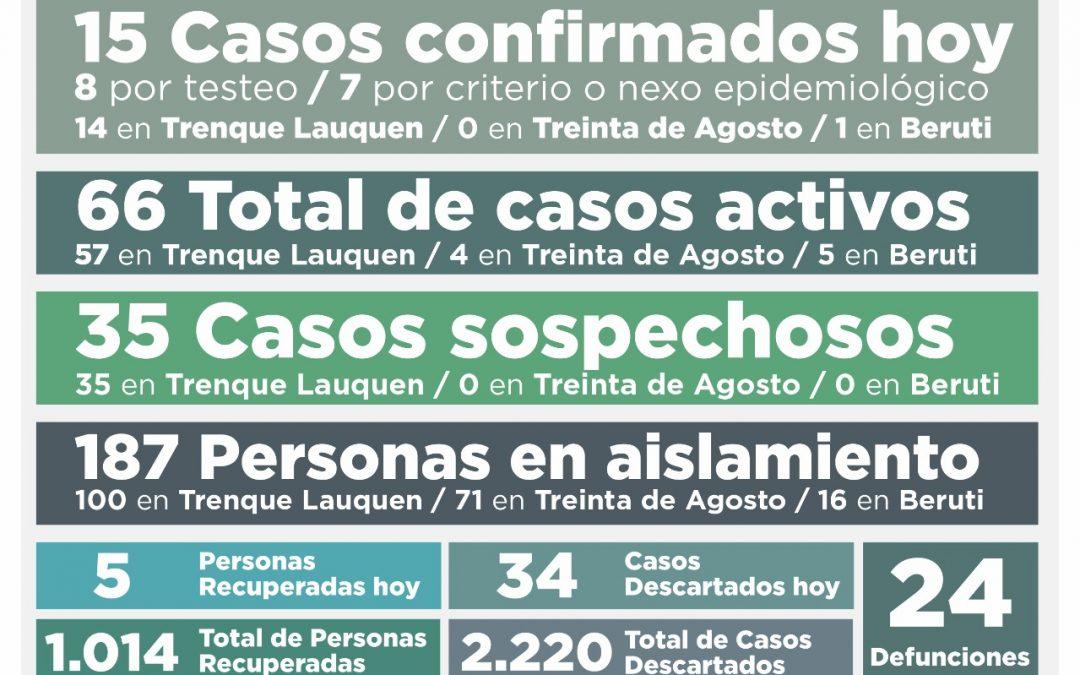 COVID-19: SE CONFIRMARON 15 NUEVOS CASOS, HUBO CINCO PERSONAS RECUPERADAS Y LOS CASOS ACTIVOS SUBIERON A 66