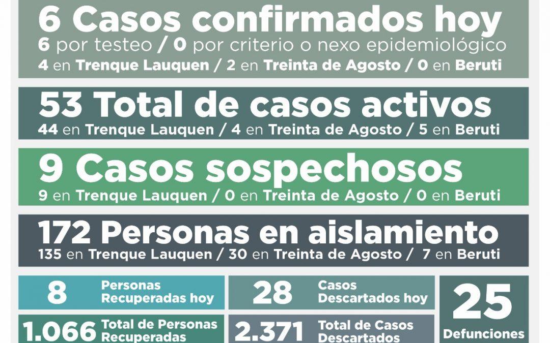 COVID-19: CON SEIS NUEVOS CASOS CONFIRMADOS Y OCHO PERSONAS RECUPERADAS EL NÚMERO DE ACTIVOS VOLVIÓ A BAJAR, AHORA A 53