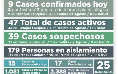 COVID-19: CON NUEVE CASOS CONFIRMADOS Y 15 PERSONAS RECUPERADAS MÁS, LOS ACTIVOS VUELVEN A BAJAR: SON 47