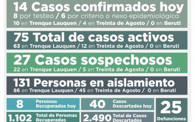 COVID-19: FUERON CONFIRMADOS 14 NUEVOS CASOS, SE RECUPERARON OCHO PERSONAS MÁS Y LOS CASOS ACTIVOS SUBIERON A 75