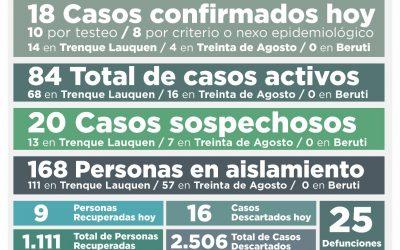 COVID-19: LOS CASOS ACTIVOS SUBIERON A 84, LUEGO DE  CONFIRMARSE 18 NUEVOS CASOS Y RECUPERARSE NUEVE PERSONAS MÁS