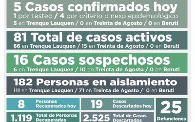 COVID-19: CON CINCO NUEVOS CASOS CONFIRMADOS Y OCHO PERSONAS MÁS RECUPERADAS, EL NÚMERO DE CASOS ACTIVOS TUVO UNA LEVE BAJA: SON 81