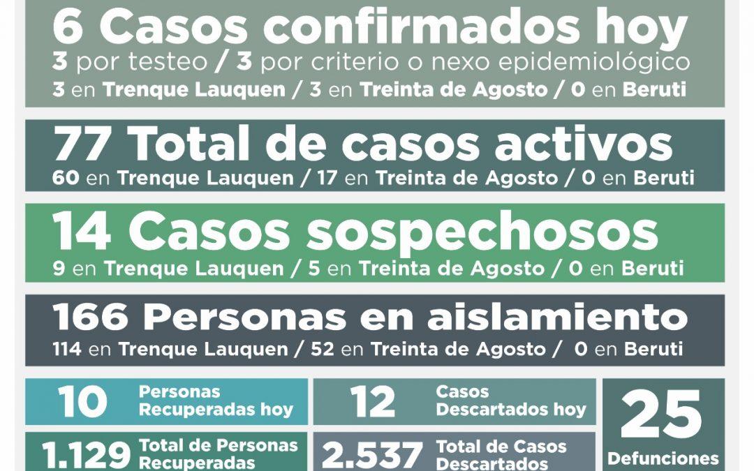 COVID-19: OTRA LEVE BAJA EN LOS CASOS ACTIVOS, QUE PASARON DE 81 A 77, TRAS CONFIRMARSE SEIS NUEVOS CASOS Y RECUPERARSE 10 PERSONAS