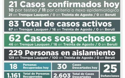 COVID-19: CON 21 NUEVOS CASOS CONFIRMADOS Y 18 PERSONAS MÁS RECUPERADAS, LOS CASOS ACTIVOS ASCENDIERON A 83