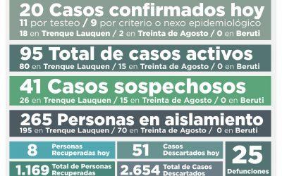 COVID-19: SE CONFIRMARON 20 NUEVOS CASOS, HUBO OCHO PERSONAS MÁS RECUPERADAS Y LOS CASOS ACTIVOS SUBEN A 95