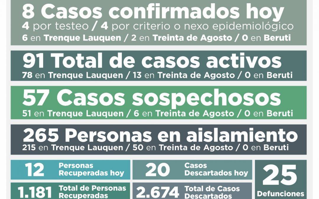 COVID-19: CON OCHO NUEVOS CASOS CONFIRMADOS Y OTRAS 12 PERSONAS RECUPERADAS, AHORA SON 91 LOS CASOS ACTIVOS