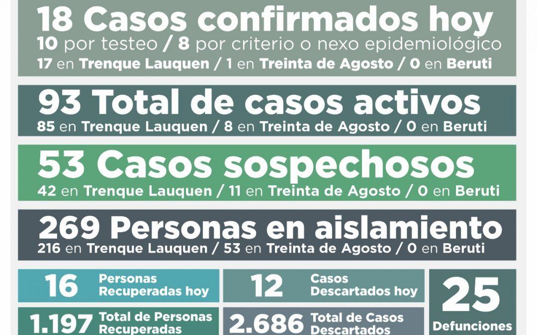 COVID-19: CON 18 NUEVOS CASOS CONFIRMADOS, 16 PERSONAS MÁS RECUPERADAS Y 12 CASOS DESCARTADOS, LOS CASOS ACTIVOS SON 93