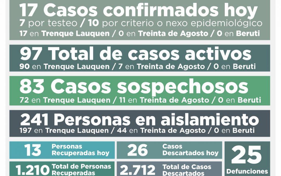 COVID-19: LOS CASOS ACTIVOS SUBIERON A 97, AL CONFIRMARSE 17 NUEVOS CASOS Y RECUPERARSE OTRAS 13 PERSONAS