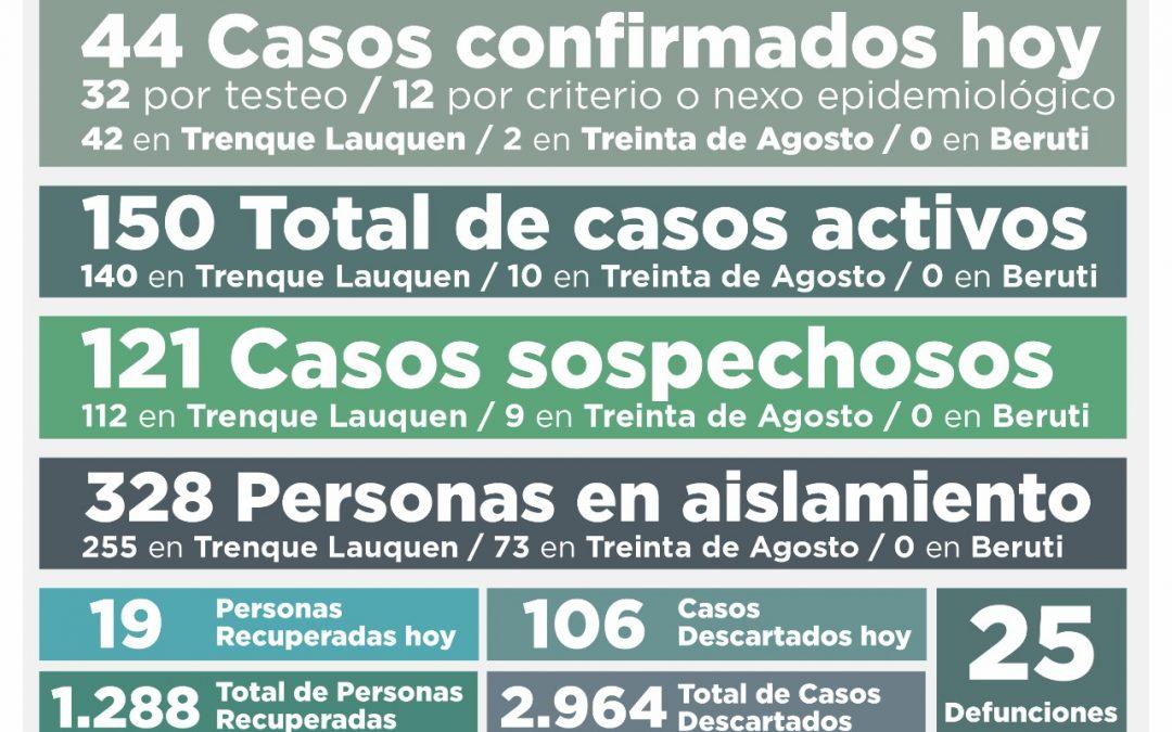 NUEVA SUBA EN LOS CASOS ACTIVOS DE COVID-19: SON 150, LUEGO DE CONFIRMARSE 44 NUEVOS CASOS Y RECUPERARSE OTRAS 19 PERSONAS