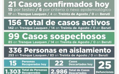 COVID-19: FUERON CONFIRMADOS 21 NUEVOS CASOS Y SE RECUPERARON OTRAS 15 PERSONAS, ASCENDIENDO A 156 EL NÚMERO DE CASOS ACTIVOS