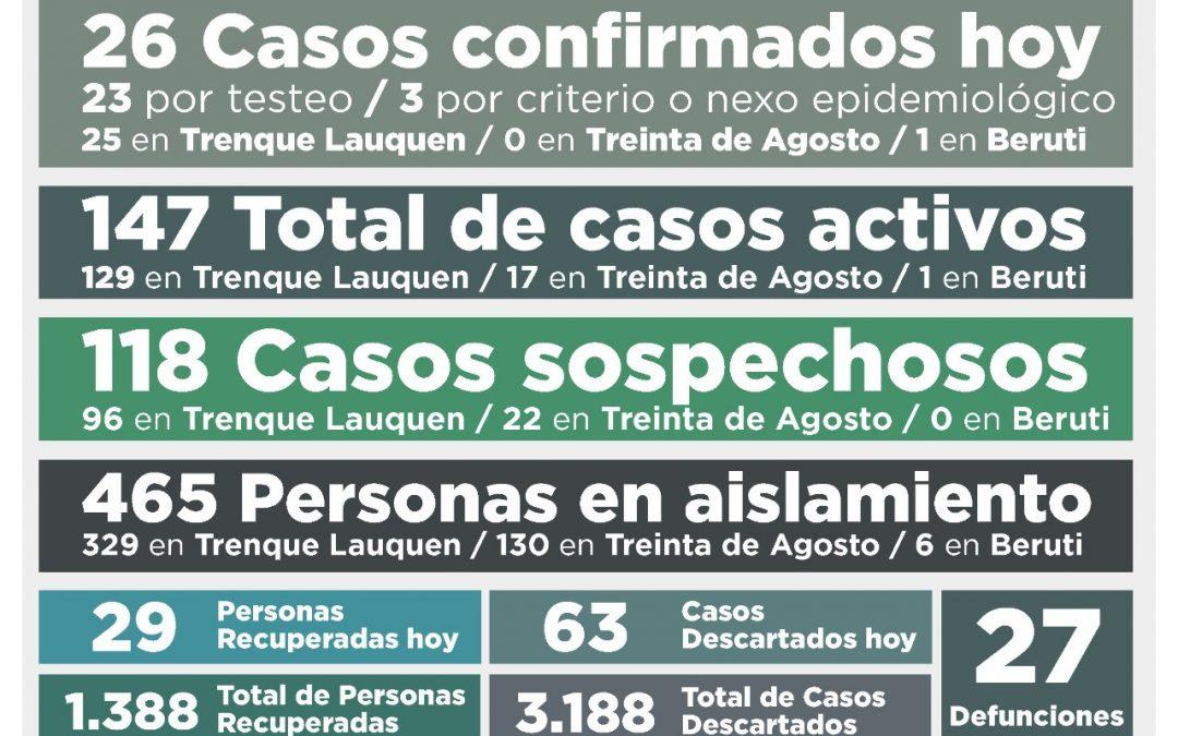 COVID-19: OTRA LEVE BAJA EN LOS CASOS ACTIVOS,  QUE AHORA SON 147, AL CONFIRMARSE 26 NUEVOS CASOS Y RECUPERARSE 29 PERSONAS MÁS