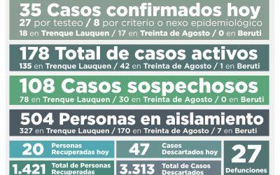 COVID-19: SUBEN A 178 LOS CASOS ACTIVOS COMO CONSECUENCIA DE 35 NUEVOS CASOS CONFIRMADOS Y LA RECUPERACIÓN DE 20 PERSONAS MÁS