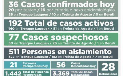 COVID-19: UNA PERSONA FALLECIDA Y 192 CASOS ACTIVOS