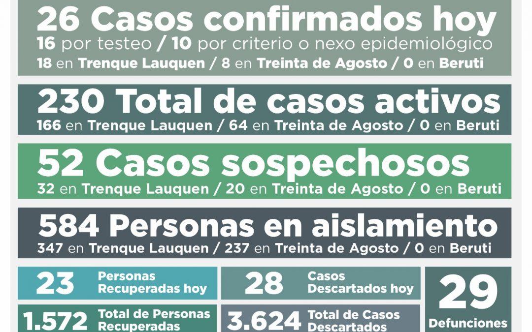 COVID-19: UNA PERSONA FALLECIDA Y 230 CASOS ACTIVOS