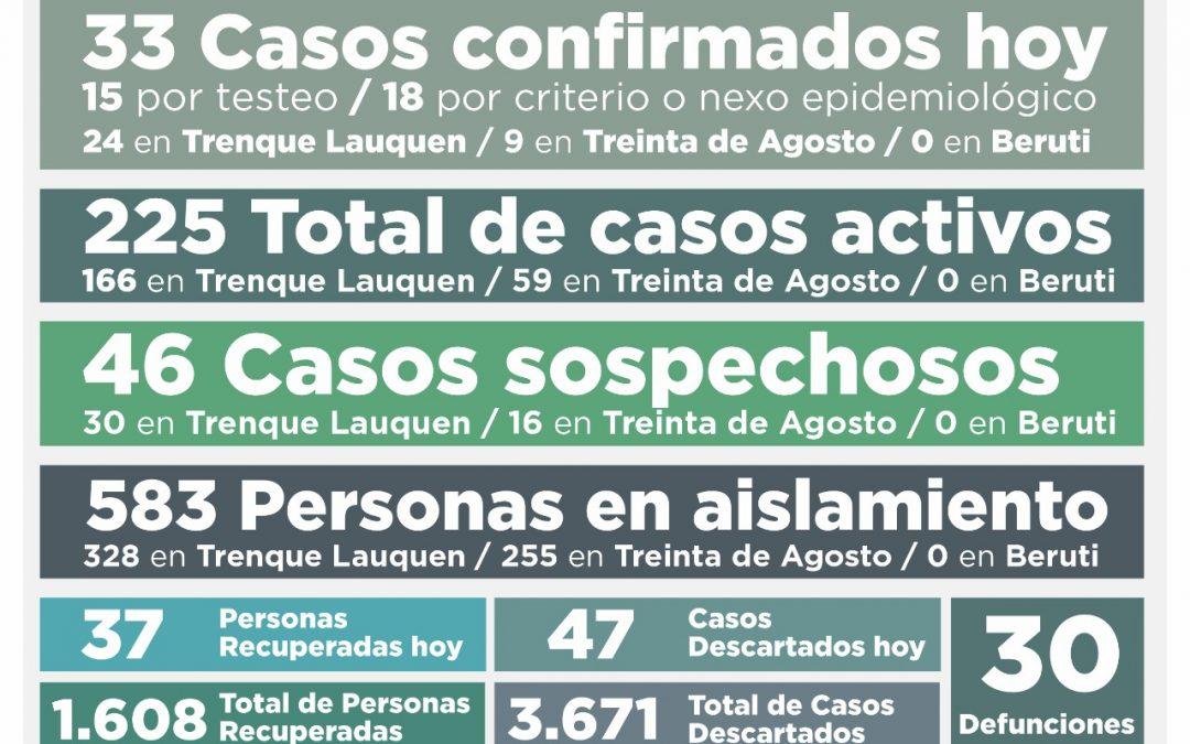 COVID-19: UNA PERSONA FALLECIDA, 33 NUEVOS CASOS CONFIRMADOS, 37 PERSONAS RECUPERADAS Y 225 CASOS ACTIVOS EN EL DISTRITO