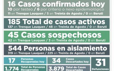 COVID-19: LOS CASOS ACTIVOS EN EL DISTRITO SON 185, AL REPORTARSE 16 NUEVOS CASOS CONFIRMADOS Y OTRAS 17 PERSONAS RECUPERADAS