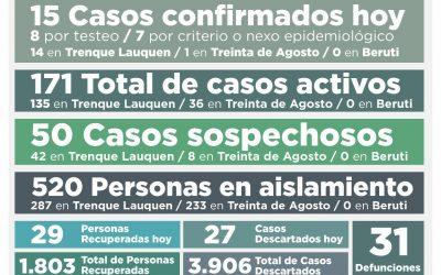 CON 15 NUEVOS CASOS DE COVID-19 CONFIRMADOS Y 29 PERSONAS MÁS RECUPERADAS, EL NÚMERO DE CASOS ACTIVOS TUVO UNA BAJA: SON 171