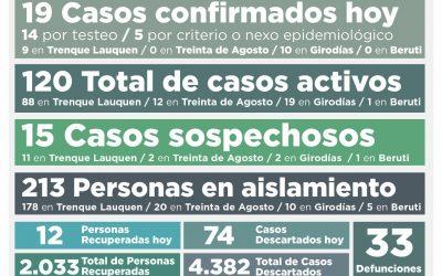 COVID-19: LOS CASOS ACTIVOS SUBIERON A 120 POR LA CONFIRMACIÓN DE 19 NUEVOS CASOS Y LA RECUPERACIÓN DE 12 PERSONAS MÁS