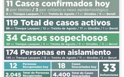 COVID-19: CASI SIN CAMBIOS EN LOS CASOS ACTIVOS, QUE PASARON DE 120 A 119 TRAS CONFIRMARSE 11 NUEVOS CASOS Y RECUPERARSE 12 PERSONAS