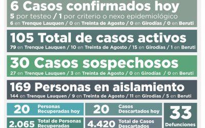 COVID-19: LOS CASOS ACTIVOS EN EL DISTRITO BAJARON DE 119 A 105 AL CONFIRMARSE SEIS NUEVOS CASOS Y RECUPERARSE OTRAS 20 PERSONAS