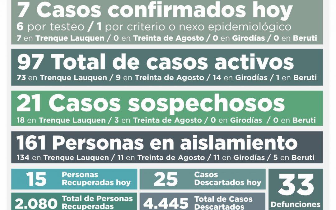 COVID-19: CON SIETE NUEVOS CASOS CONFIRMADOS Y OTRAS 15 PERSONAS RECUPERADAS, EL NÚMERO DE CASOS ACTIVOS VOLVIÓ A CAER: AHORA A 97
