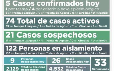OTRA BAJA EN LOS CASOS ACTIVOS DE COVID-19, QUE AHORA SON 74, TRAS CONFIRMARSE CINCO NUEVOS CASOS Y RECUPERARSE NUEVE PERSONAS MÁS