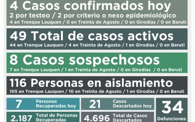 SIGUEN EN BAJA LOS CASOS ACTIVOS DE COVID-19: A LA FECHA SON 49, TRAS CONFIRMARSE CUATRO NUEVOS CASOS Y RECUPERARSE SIETE PERSONAS