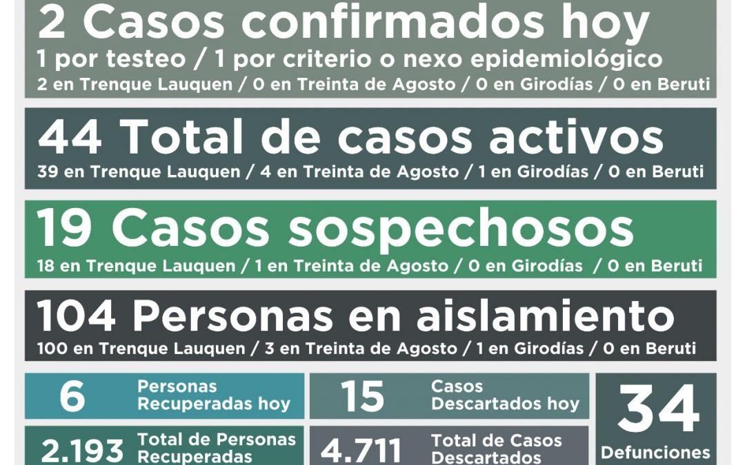 COVID-19: BAJARON A 44 LOS CASOS ACTIVOS AL CONFIRMARSE DOS NUEVOS CASOS Y RECUPERARSE OTRAS SEIS PERSONAS