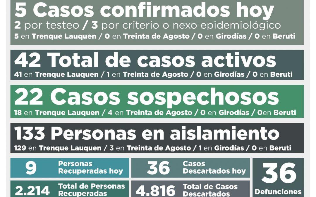 COVID-19: LOS CASOS ACTIVOS BAJARON A 42 DESPUÉS DE CONFIRMARSE CINCO NUEVOS CASOS Y RECUPERARSE OTRAS NUEVE PERSONAS