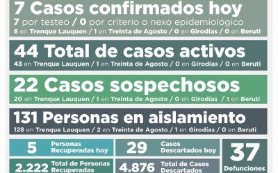 COVID-19: CON SIETE NUEVOS CASOS CONFIRMADOS  Y CINCO PERSONAS MÁS RECUPERADAS, LOS CASOS ACTIVOS TUVIERON UNA LEVE SUBA Y SON 44