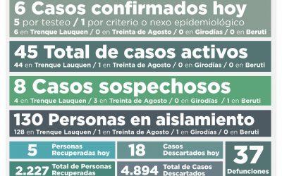 COVID-19: LOS CASOS ACTIVOS EN EL DISTRITO AHORA SON 45, LUEGO DE CONFIRMARSE SEIS NUEVOS CASOS Y RECUPERARSE CINCO PERSONAS MÁS