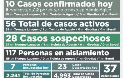 COVID-19: LOS CASOS ACTIVOS SUBIERON A 56, LUEGO DE CONFIRMARSE DIEZ NUEVOS CASOS Y DE RECUPERARSE OTRAS SIETE PERSONAS