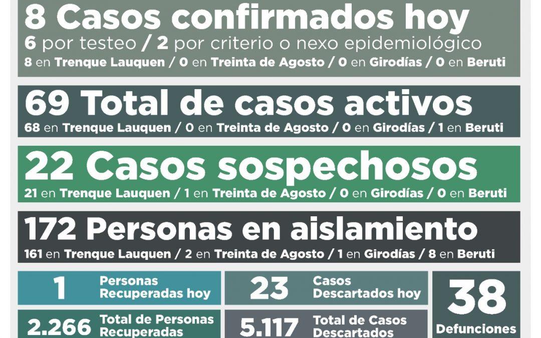 COVID-19: LOS CASOS ACTIVOS SON 69 TRAS REPORTARSE UNA PERSONA FALLECIDA, OCHO CASOS CONFIRMADOS Y UNA PERSONA RECUPERADA