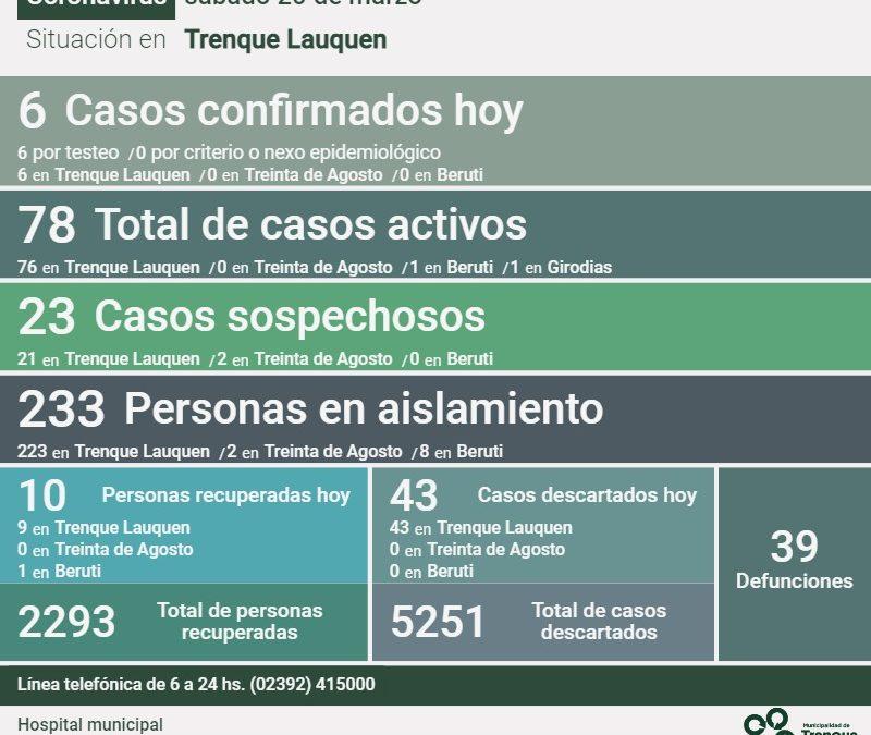 COVID-19: LOS CASOS ACTIVOS BAJARON A 78 TRAS REPORTARSE UN DECESO, CONFIRMARSE SEIS NUEVOS CASOS Y RECUPERARSE OTRAS DIEZ PERSONAS