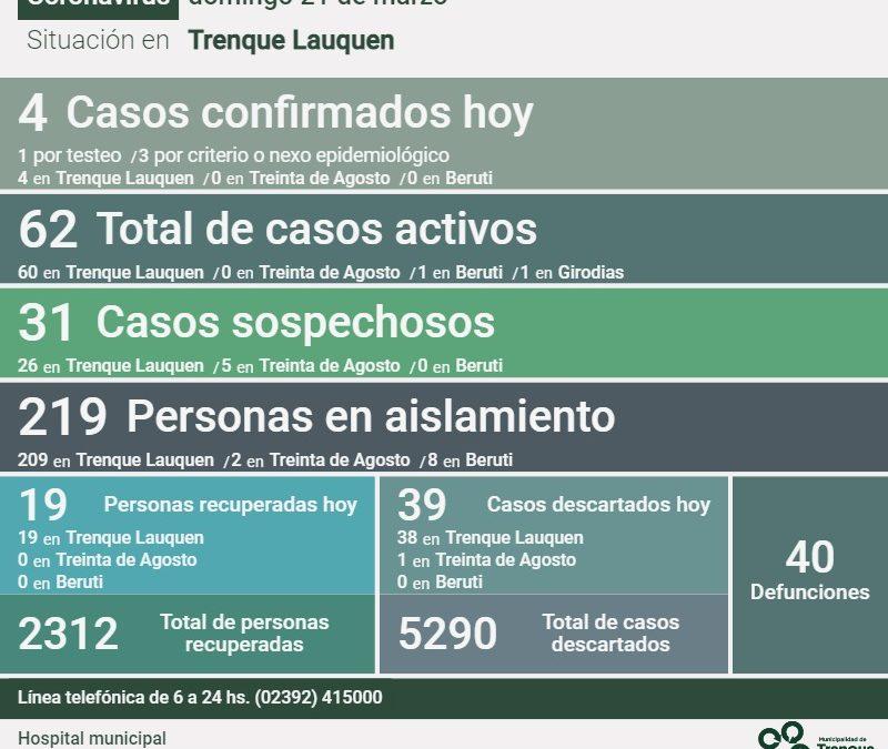 COVID-19: LOS CASOS ACTIVOS BAJARON DE 78 A 62, AL REPORTARSE UN DECESO, CUATRO NUEVOS CASOS Y 19 PERSONAS RECUPERADAS