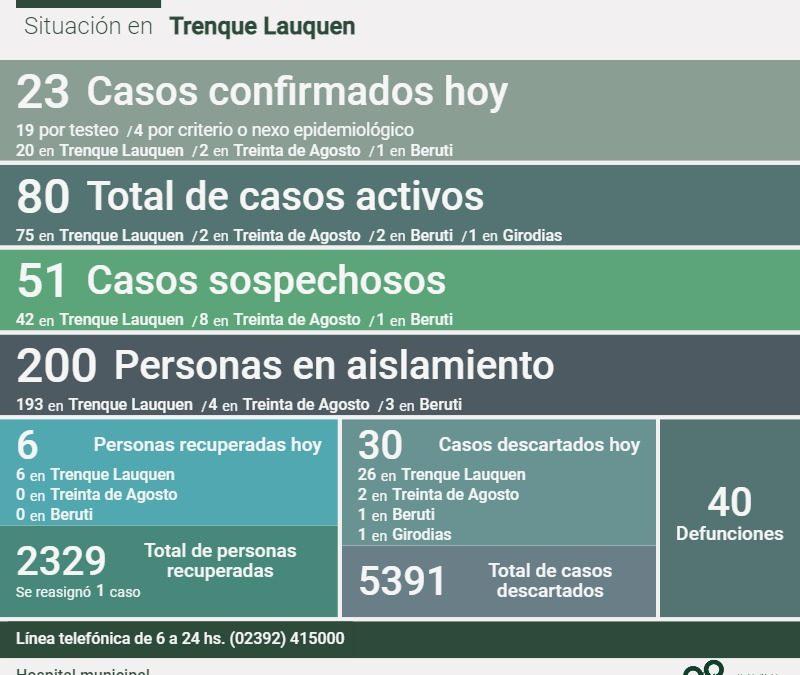 COVID-19: CON 23 NUEVOS CASOS CONFIRMADOS Y SEIS PERSONAS RECUPERADAS MÁS, LOS CASOS ACTIVOS SUBIERON HOY A 80