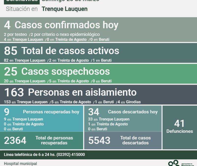 COVID-19: LOS CASOS ACTIVOS BAJARON A 85, AL REPORTARSE UN DECESO, CONFIRMARSE CUATRO NUEVOS CASOS Y RECUPERARSE NUEVE PERSONAS