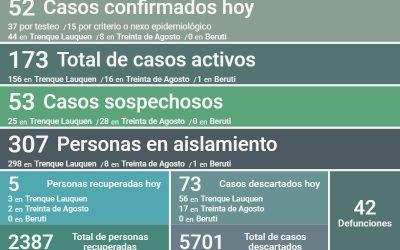 COVID-19: LOS CASOS ACTIVOS EN TODO EL DISTRITO SON 173, AL CONFIRMARSE 52 NUEVOS CASOS Y RECUPERARSE CINCO PERSONAS