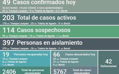 COVID-19: LOS CASOS ACTIVOS ASCENDIERON A 203 EN TODO EL DISTRITO