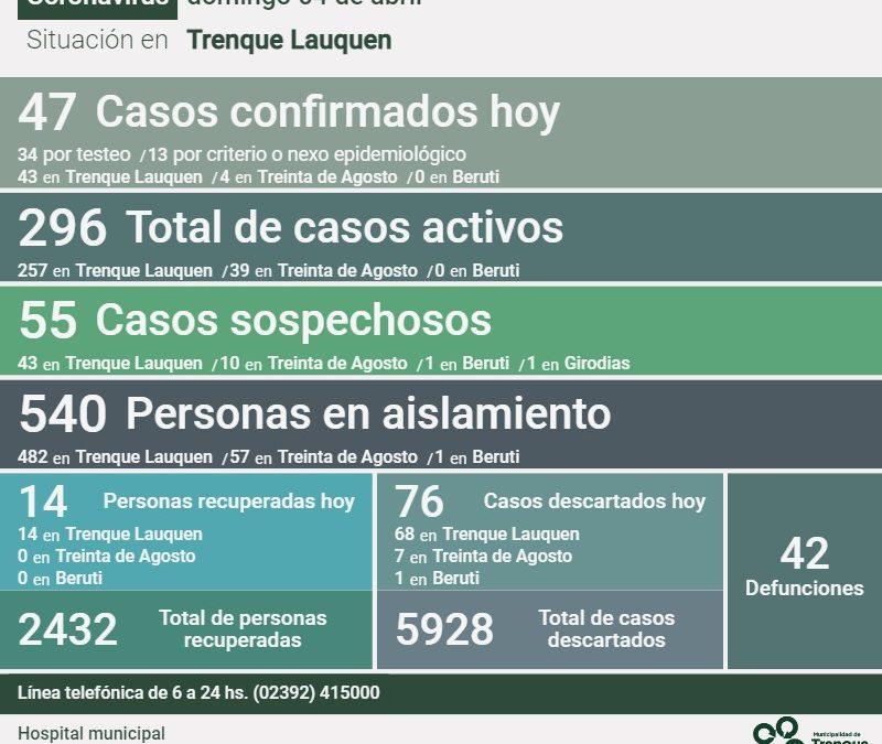 COVID-19: CONFIRMARON 47 NUEVOS CASOS Y LA RECUPERACIÓN DE OTRAS 14 PERSONAS, SIENDO AHORA DE 296 EL NÚMERO DE CASOS ACTIVOS