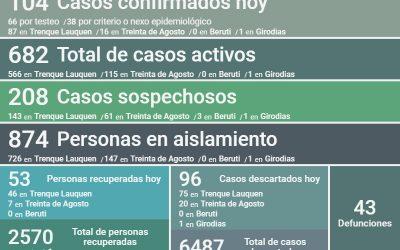 COVID-19: LOS CASOS ACTIVOS SON 682, TRAS REPORTARSE UN DECESO, 104 NUEVOS POSITIVOS Y 53 PERSONAS RECUPERADAS