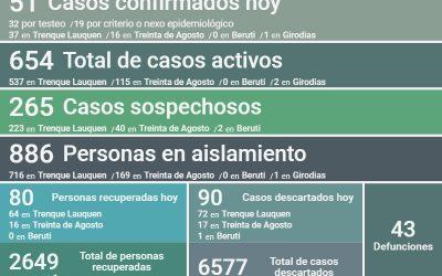 COVID-19: EL NÚMERO DE PERSONAS RECUPERADAS HOY, 80, SUPERÓ A LOS NUEVOS CASOS CONFIRMADOS, 51, Y LOS CASOS ACTIVOS BAJARON A 654