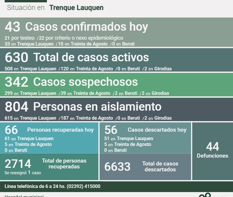 COVID-19: LOS CASOS ACTIVOS TUVIERON HOY OTRA BAJA, AHORA A 630, AL REPORTARSE UN DECESO, 43 NUEVOS CASOS Y 66 PERSONAS RECUPERADAS