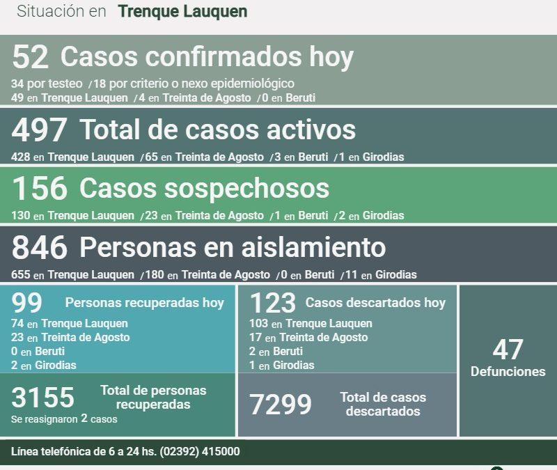 COVID-19: LOS CASOS ACTIVOS BAJARON A 497, AL CONFIRMARSE 52 NUEVOS CASOS Y RECUPERARSE OTRAS 99 PERSONAS, PERO CRECIÓ LA INTERNACIÓN