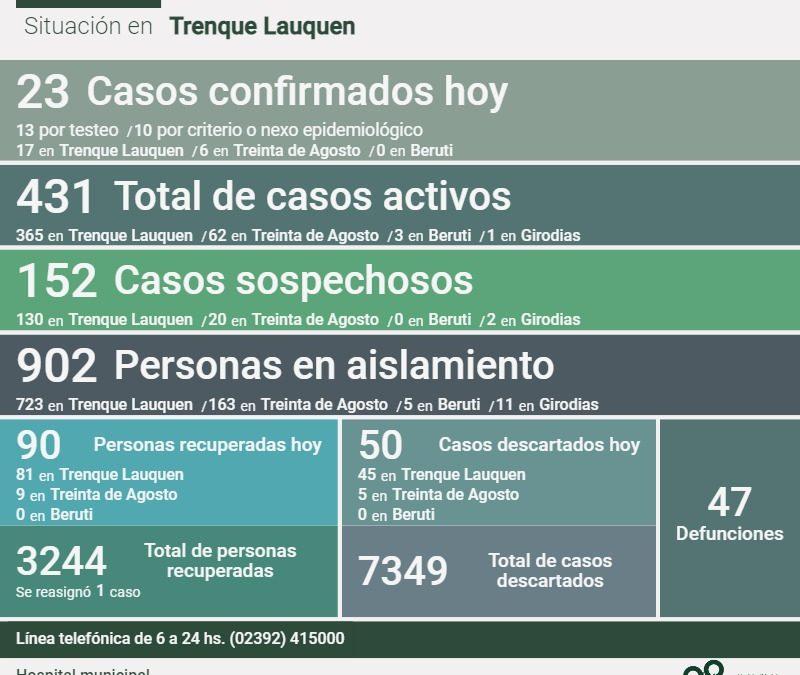 COVID-19: CON 23 NUEVOS CASOS CONFIRMADOS Y 90 PERSONAS MÁS QUE SE RECUPERARON, LOS ACTIVOS BAJAN A 431, AUNQUE CON ALTA INTERNACIÓN