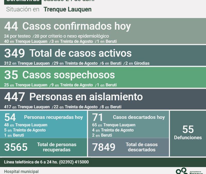 COVID-19: LOS CASOS ACTIVOS SON 349, TRAS REPORTARSE TRES DECESOS, 44 NUEVOS CASOS CONFIRMADOS Y 54 PERSONAS MÁS RECUPERADAS