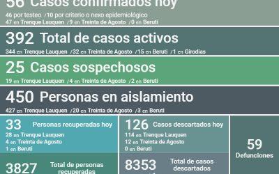 COVID-19: LOS CASOS ACTIVOS SON 392, LUEGO DE REGISTRARSE UN DECESO, CONFIRMARSE 56 NUEVOS CASOS Y RECUPERARSE OTRAS 33 PERSONAS
