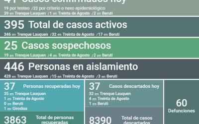 SON 395 LOS CASOS ACTIVOS DE COVID-19, LUEGO DE REPORTARSE UN DECESO, CONFIRMARSE 41 NUEVOS CASOS Y RECUPERARSE 37 PERSONAS